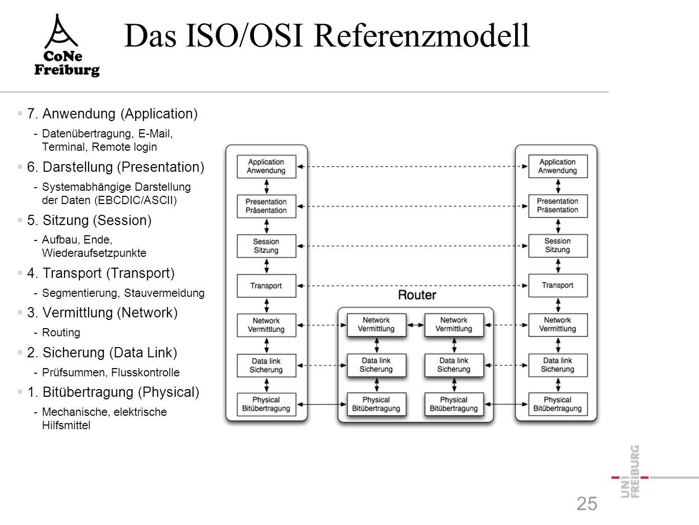 Das ISO/OSI Referenzmodell  7. Anwendung (Application) -Datenübertragung, E-Mail, Terminal, Remote login  6. Darstellung (Presentation) -Systemabhän