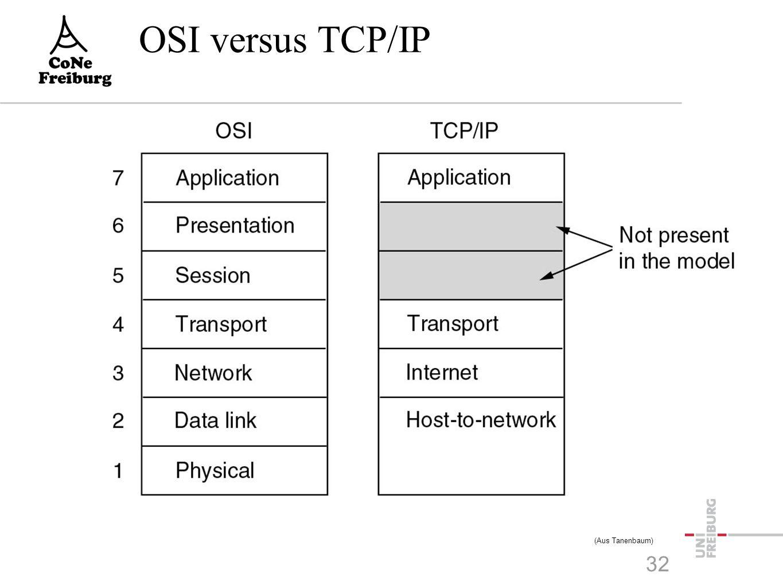 OSI versus TCP/IP (Aus Tanenbaum) 32