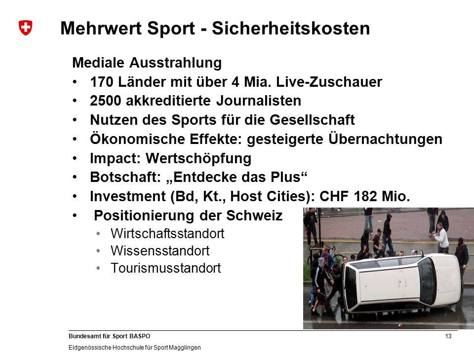 13 Bundesamt für Sport BASPO Eidgenössische Hochschule für Sport Magglingen Mehrwert Sport - Sicherheitskosten Mediale Ausstrahlung 170 Länder mit über 4 Mia.