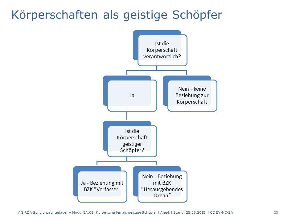 Körperschaften als geistige Schöpfer AG RDA Schulungsunterlagen – Modul 5A.08: Körperschaften als geistige Schöpfer | Aleph | Stand: 25.08.2015 | CC BY-NC-SA25 Ist die Körperschaft verantwortlich.