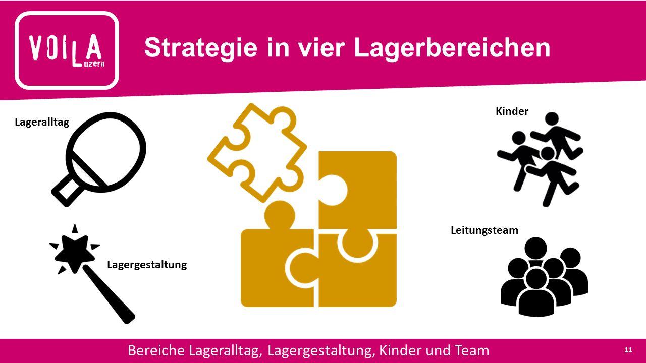 Strategie in vier Lagerbereichen Bereiche Lageralltag, Lagergestaltung, Kinder und Team Lageralltag Lagergestaltung Kinder Leitungsteam 11