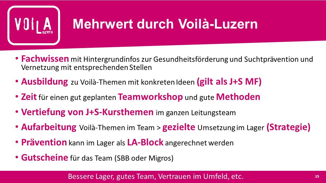Mehrwert durch Voilà-Luzern Fachwissen mit Hintergrundinfos zur Gesundheitsförderung und Suchtprävention und Vernetzung mit entsprechenden Stellen Ausbildung zu Voilà-Themen mit konkreten Ideen (gilt als J+S MF) Zeit für einen gut geplanten Teamworkshop und gute Methoden Vertiefung von J+S-Kursthemen im ganzen Leitungsteam Aufarbeitung Voilà-Themen im Team > gezielte Umsetzung im Lager (Strategie) Prävention kann im Lager als LA-Block angerechnet werden Gutscheine für das Team (SBB oder Migros) Bessere Lager, gutes Team, Vertrauen im Umfeld, etc.