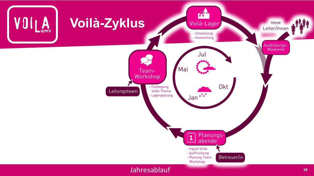 Voilà-Zyklus Jahresablauf 18