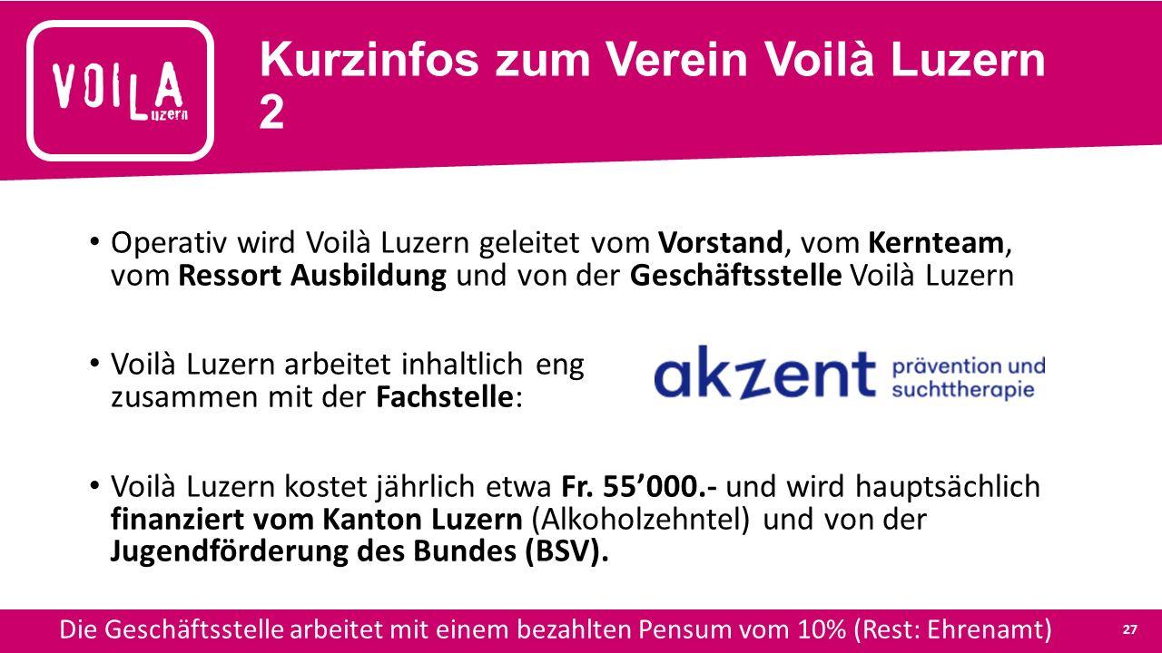 Kurzinfos zum Verein Voilà Luzern 2 Operativ wird Voilà Luzern geleitet vom Vorstand, vom Kernteam, vom Ressort Ausbildung und von der Geschäftsstelle Voilà Luzern Voilà Luzern arbeitet inhaltlich eng zusammen mit der Fachstelle: Voilà Luzern kostet jährlich etwa Fr.