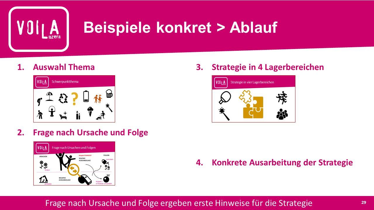 Beispiele konkret > Ablauf 1.Auswahl Thema 2.Frage nach Ursache und Folge 3.Strategie in 4 Lagerbereichen 4.Konkrete Ausarbeitung der Strategie Frage nach Ursache und Folge ergeben erste Hinweise für die Strategie 29