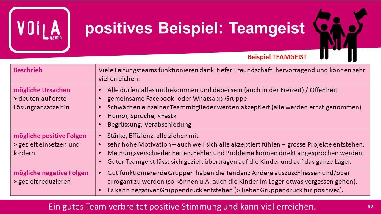 positives Beispiel: Teamgeist Ein gutes Team verbreitet positive Stimmung und kann viel erreichen.