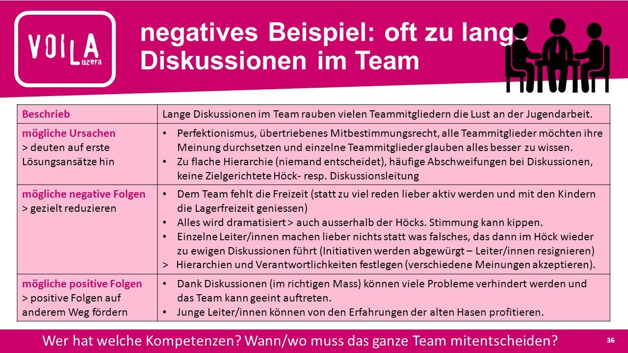 negatives Beispiel: oft zu lange Diskussionen im Team Wer hat welche Kompetenzen.