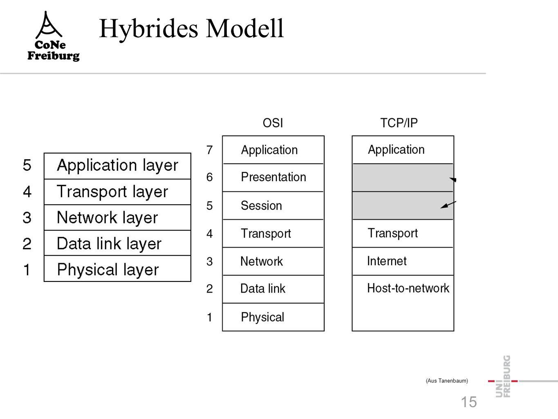 Hybrides Modell (Aus Tanenbaum) 15