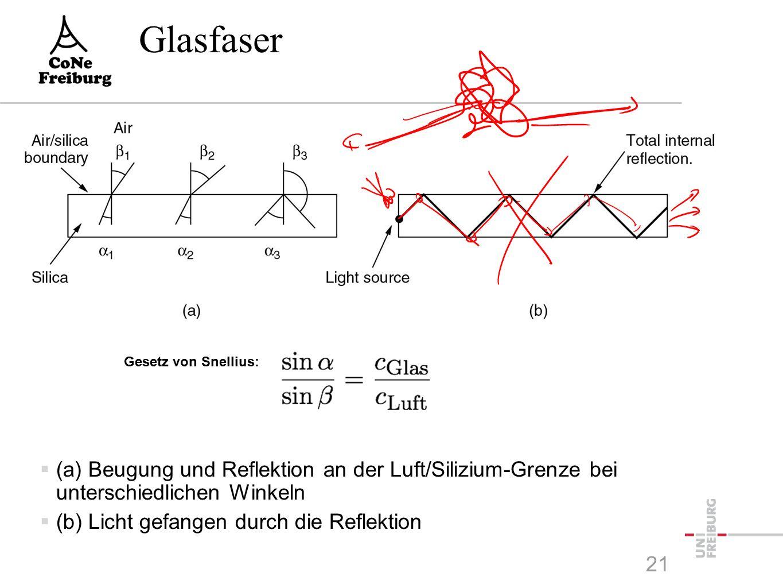 Glasfaser Gesetz von Snellius: 21  (a) Beugung und Reflektion an der Luft/Silizium-Grenze bei unterschiedlichen Winkeln  (b) Licht gefangen durch die Reflektion