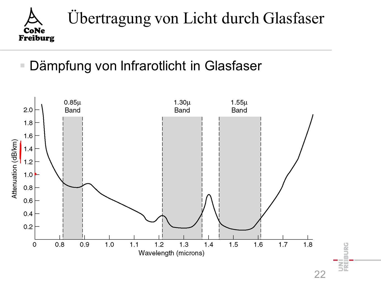 Übertragung von Licht durch Glasfaser 22  Dämpfung von Infrarotlicht in Glasfaser
