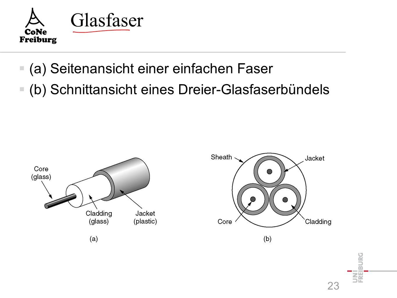 Glasfaser 23  (a) Seitenansicht einer einfachen Faser  (b) Schnittansicht eines Dreier-Glasfaserbündels