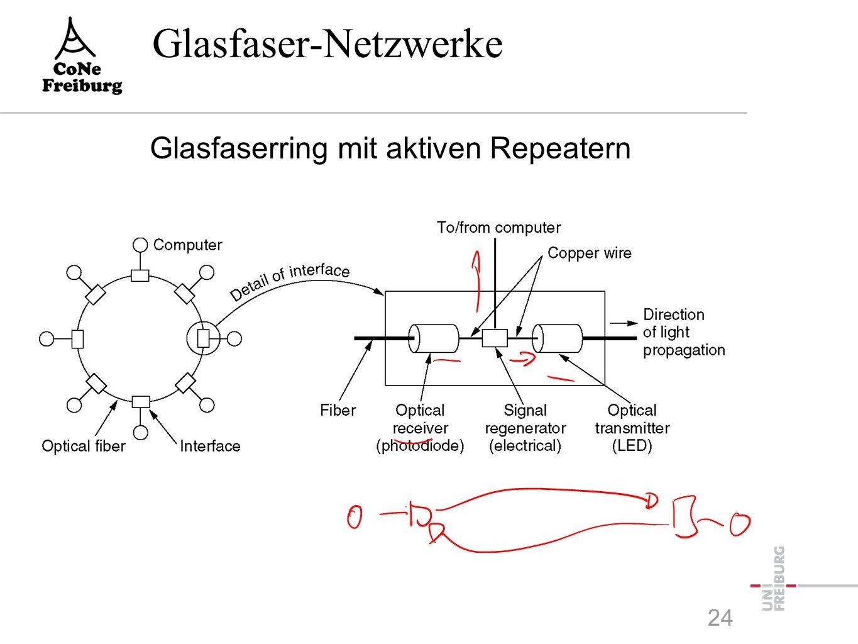 Glasfaser-Netzwerke 24 Glasfaserring mit aktiven Repeatern