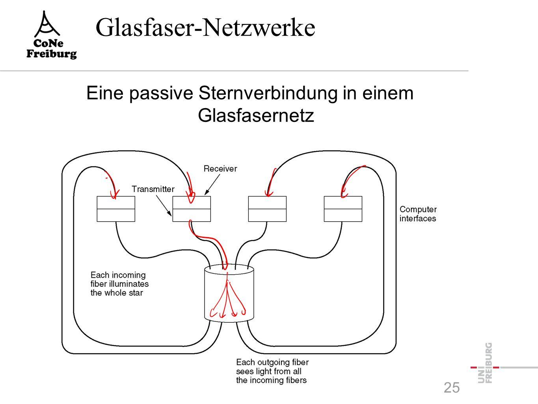 Glasfaser-Netzwerke 25 Eine passive Sternverbindung in einem Glasfasernetz