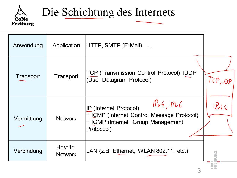 Internet-Schichtenmodell  1.Host-to-Network -nicht spezifiziert, hängt vom LAN ab, z.B.
