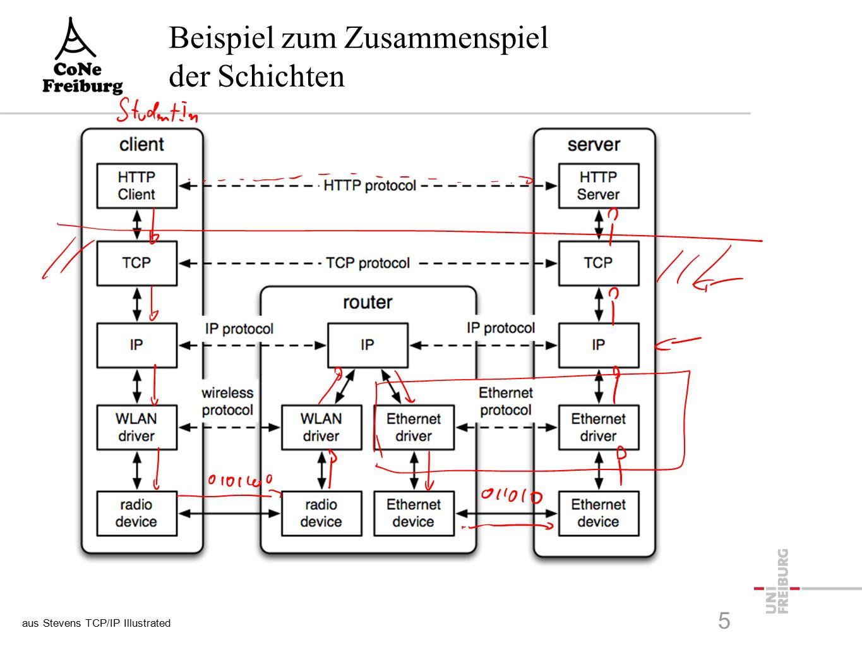Beispiel zum Zusammenspiel der Schichten aus Stevens TCP/IP Illustrated 5