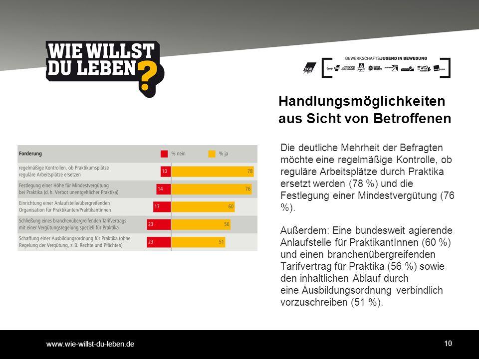 www.wie-willst-du-leben.de Handlungsmöglichkeiten aus Sicht von Betroffenen Die deutliche Mehrheit der Befragten möchte eine regelmäßige Kontrolle, ob reguläre Arbeitsplätze durch Praktika ersetzt werden (78 %) und die Festlegung einer Mindestvergütung (76 %).