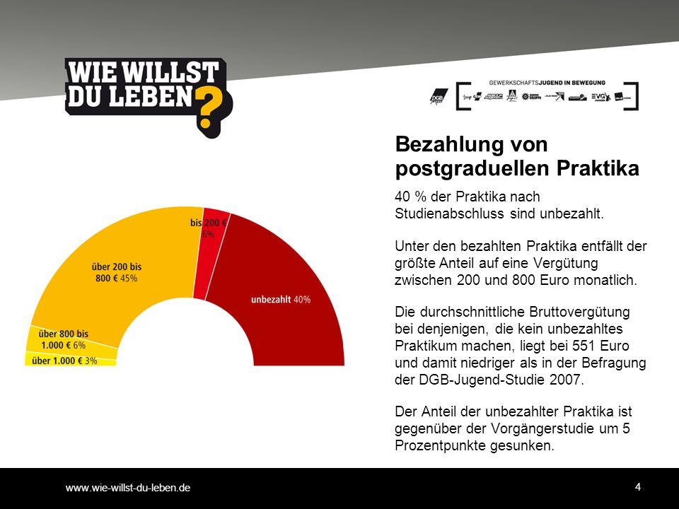 www.wie-willst-du-leben.de Bezahlung von postgraduellen Praktika 40 % der Praktika nach Studienabschluss sind unbezahlt.