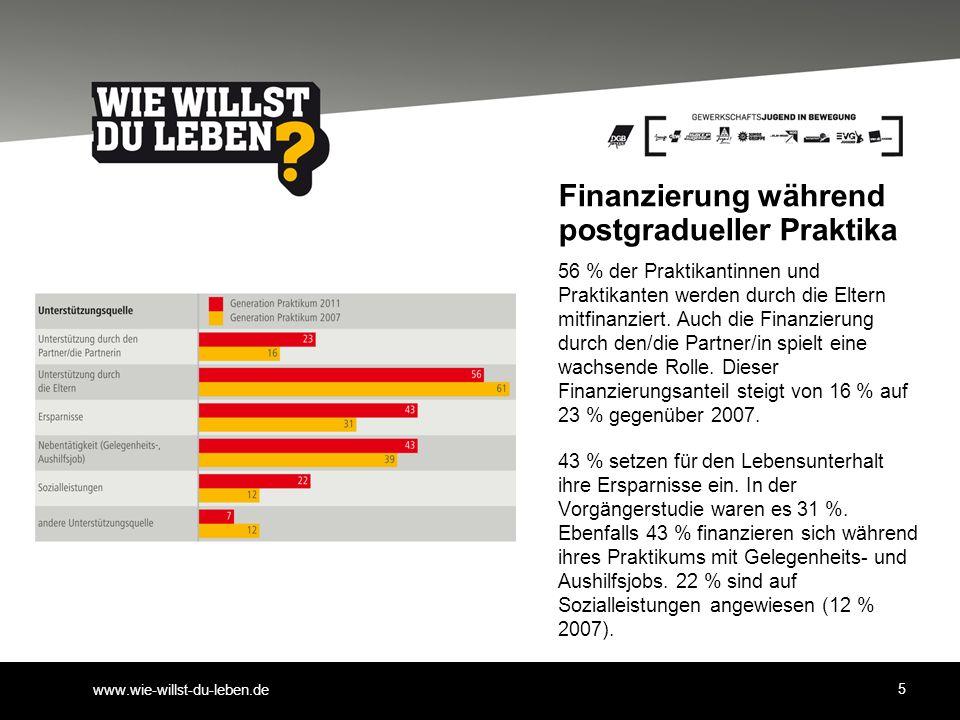www.wie-willst-du-leben.de Finanzierung während postgradueller Praktika 56 % der Praktikantinnen und Praktikanten werden durch die Eltern mitfinanzier