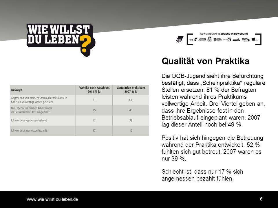 """www.wie-willst-du-leben.de Qualität von Praktika Die DGB-Jugend sieht ihre Befürchtung bestätigt, dass """"Scheinpraktika reguläre Stellen ersetzen: 81 % der Befragten leisten während ihres Praktikums vollwertige Arbeit."""