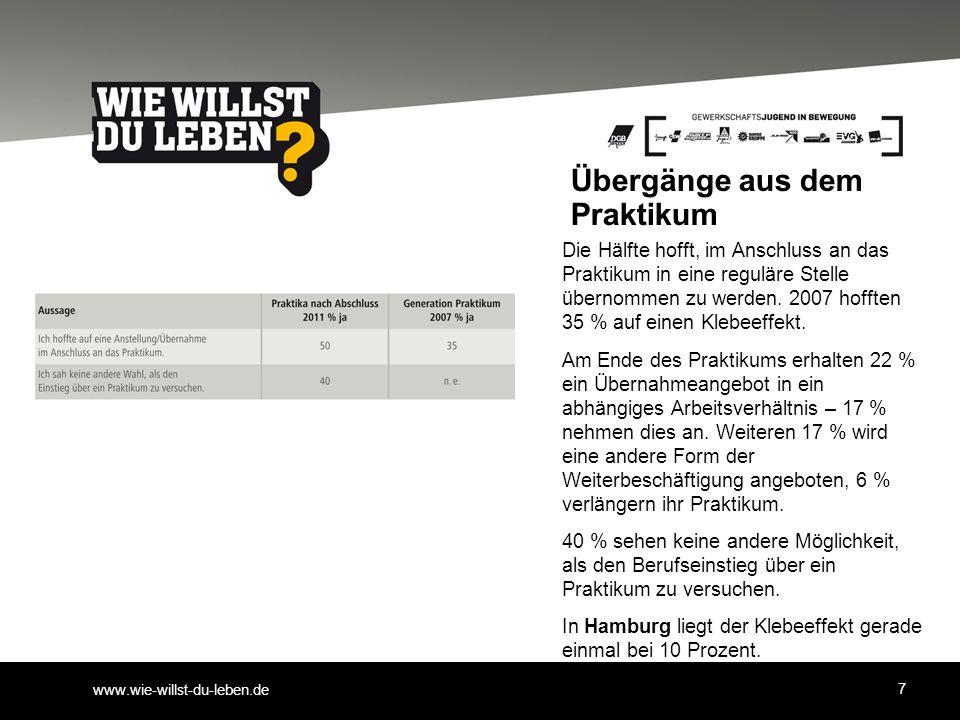 www.wie-willst-du-leben.de Übergänge aus dem Praktikum Die Hälfte hofft, im Anschluss an das Praktikum in eine reguläre Stelle übernommen zu werden.