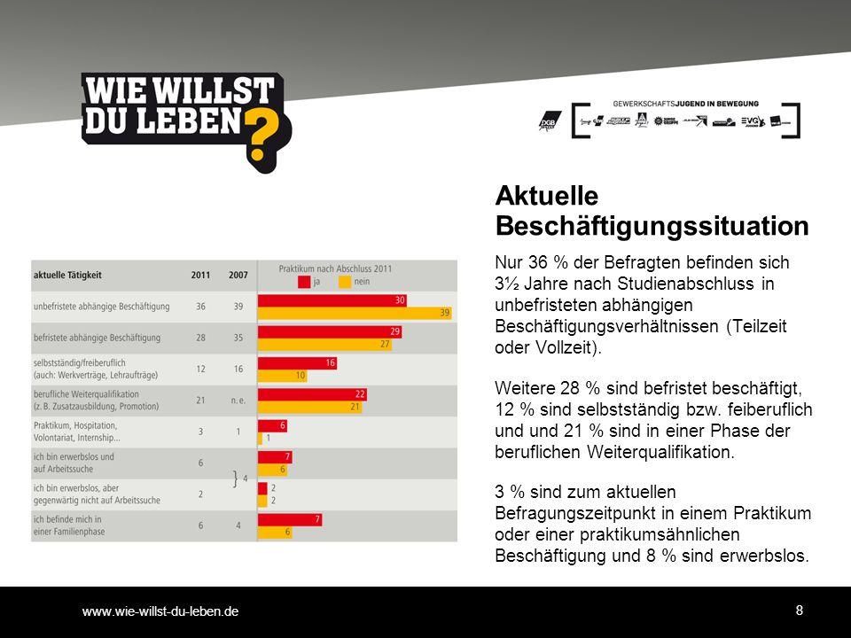 www.wie-willst-du-leben.de Aktuelle Beschäftigungssituation Nur 36 % der Befragten befinden sich 3½ Jahre nach Studienabschluss in unbefristeten abhängigen Beschäftigungsverhältnissen (Teilzeit oder Vollzeit).