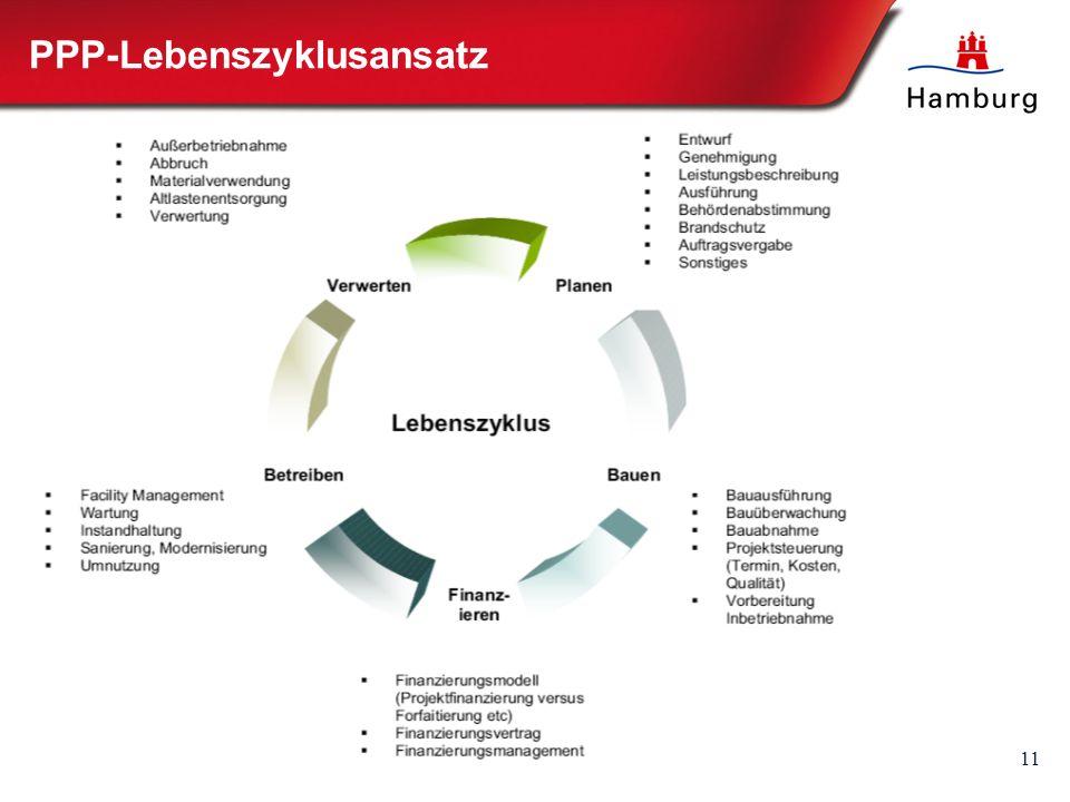 11 PPP-Lebenszyklusansatz