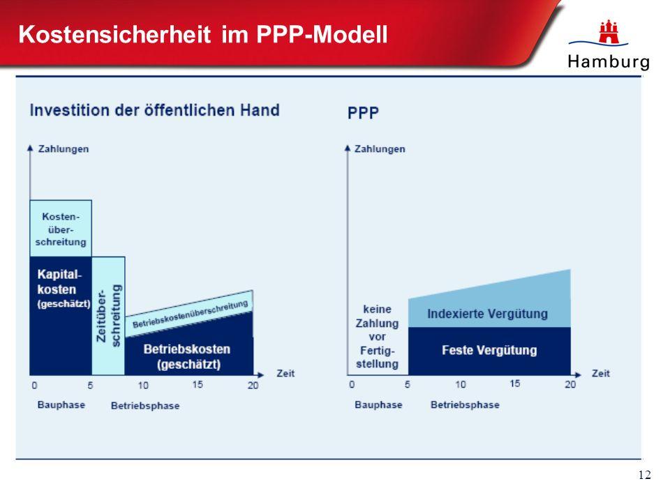 12 Kostensicherheit im PPP-Modell