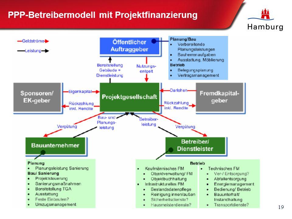 19 PPP-Betreibermodell mit Projektfinanzierung
