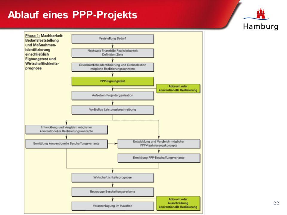 22 Ablauf eines PPP-Projekts