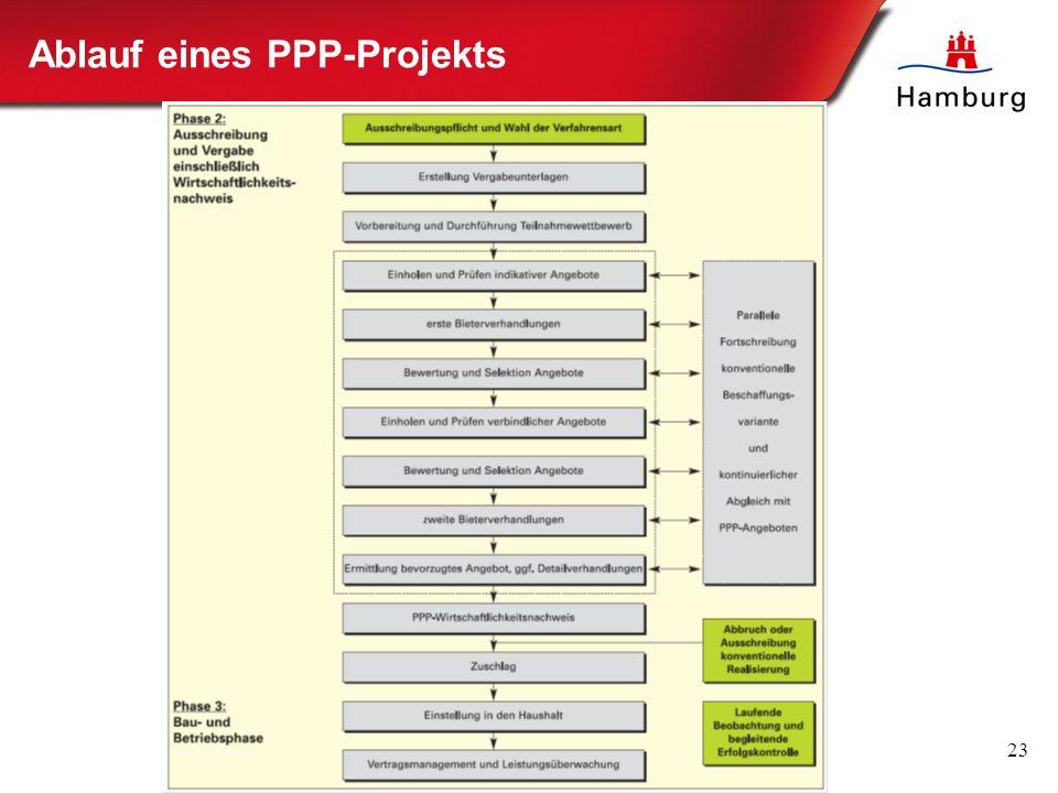 23 Ablauf eines PPP-Projekts