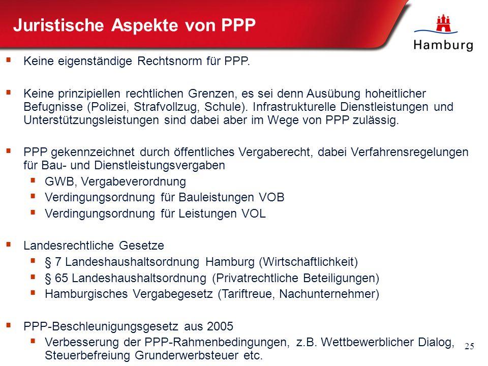 25 Juristische Aspekte von PPP  Keine eigenständige Rechtsnorm für PPP.  Keine prinzipiellen rechtlichen Grenzen, es sei denn Ausübung hoheitlicher