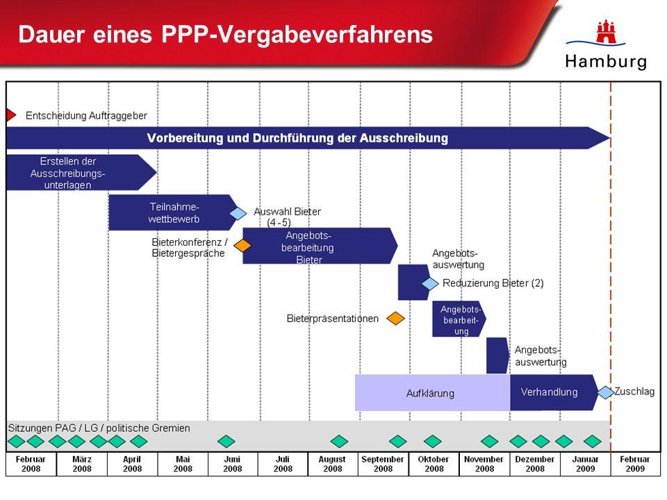 27 Dauer eines PPP-Vergabeverfahrens