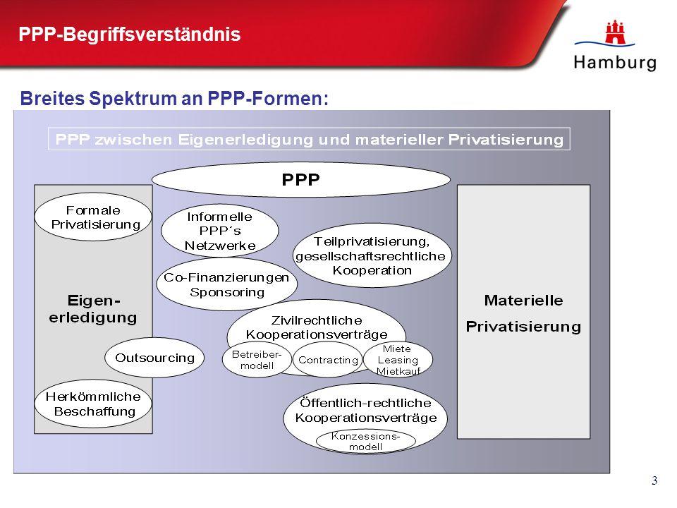 4 Der Anwendungsbereich für PPP ist weit… IT-Versorgung