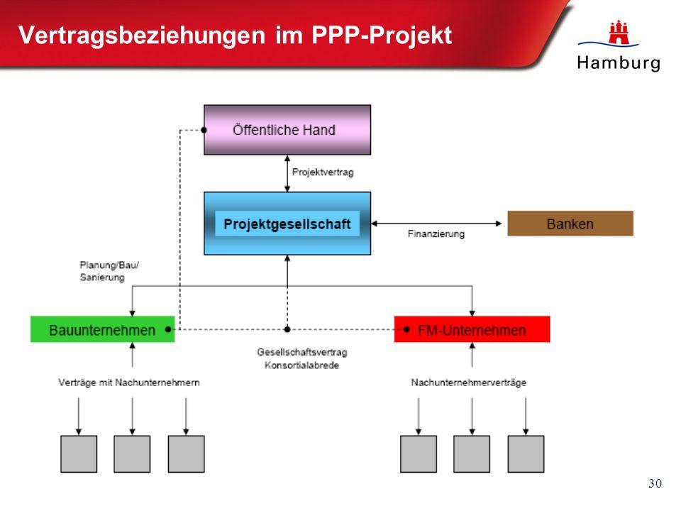 30 Vertragsbeziehungen im PPP-Projekt