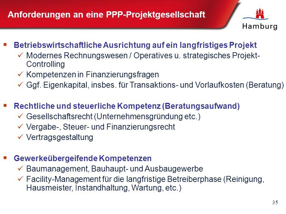 35 Anforderungen an eine PPP-Projektgesellschaft  Betriebswirtschaftliche Ausrichtung auf ein langfristiges Projekt Modernes Rechnungswesen / Operatives u.