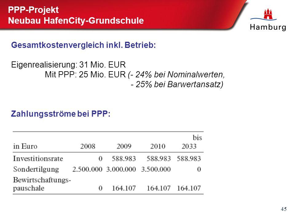 45 PPP-Projekt Neubau HafenCity-Grundschule Gesamtkostenvergleich inkl. Betrieb: Eigenrealisierung: 31 Mio. EUR Mit PPP: 25 Mio. EUR (- 24% bei Nomina