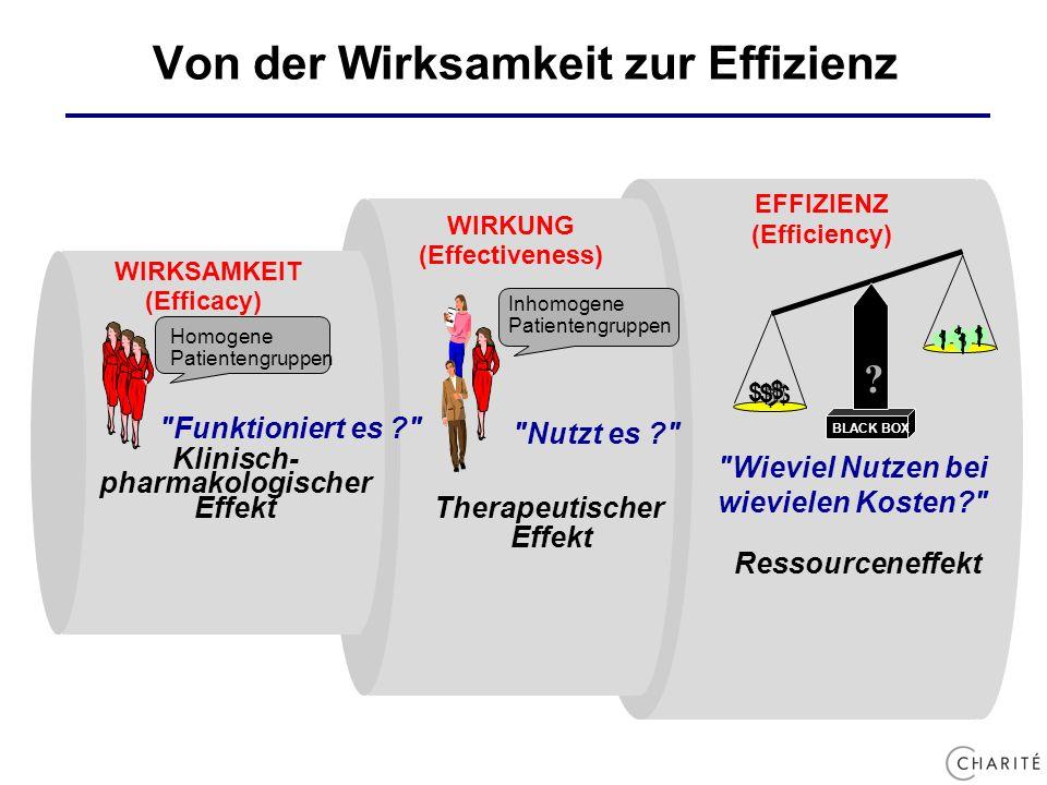 Von der Wirksamkeit zur Effizienz Ressourceneffekt