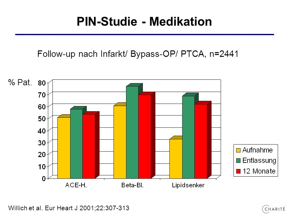 PIN-Studie - Medikation Follow-up nach Infarkt/ Bypass-OP/ PTCA, n=2441 % Pat.