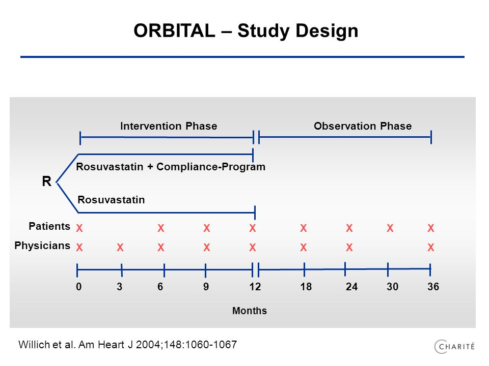 XXXXXXXX Months Intervention PhaseObservation Phase Rosuvastatin + Compliance-Program Rosuvastatin R Patients Physicians ORBITAL – Study Design Willich et al.