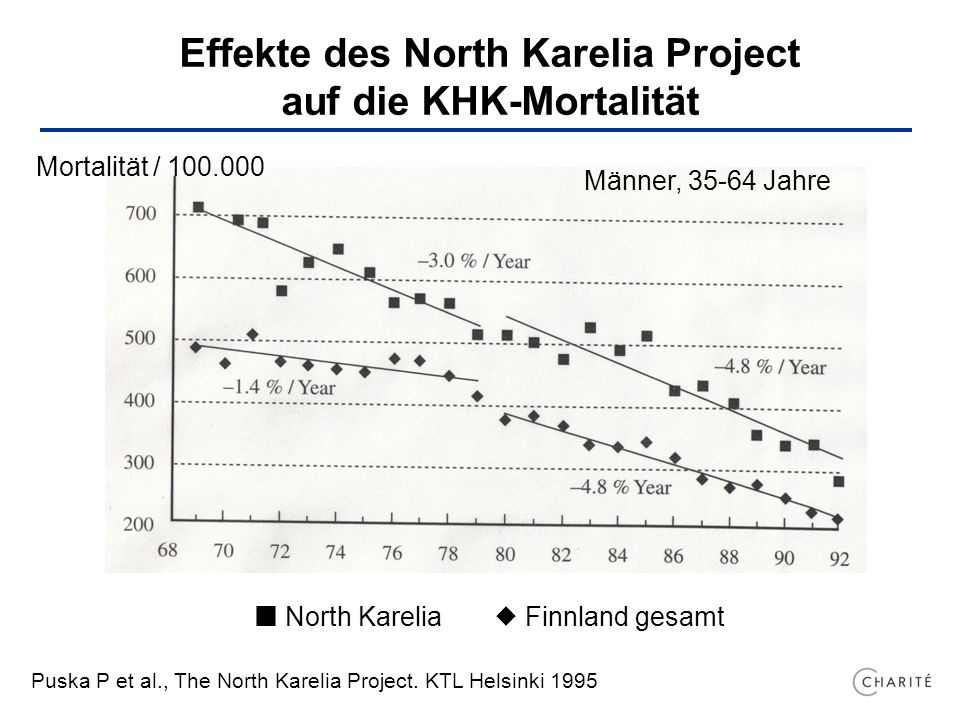 Effekte des North Karelia Project auf die KHK-Mortalität Puska P et al., The North Karelia Project.