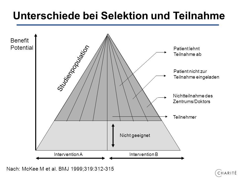 Unterschiede bei Selektion und Teilnahme Nach: McKee M et al. BMJ 1999;319:312-315 Benefit Potential Nicht geeignet Teilnehmer Nichtteilnahme des Zent