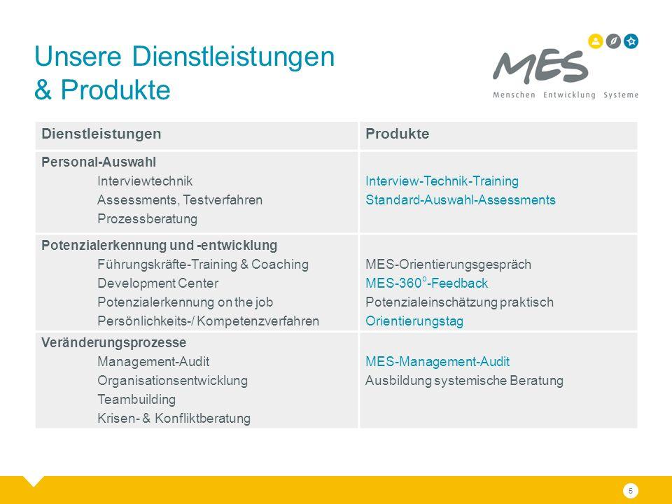 5 DienstleistungenProdukte Personal-Auswahl Interviewtechnik Assessments, Testverfahren Prozessberatung Interview-Technik-Training Standard-Auswahl-As