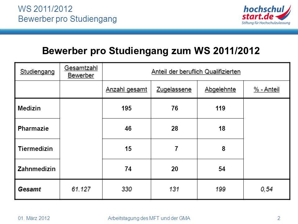 01. März 2012Arbeitstagung des MFT und der GMA2 WS 2011/2012 Bewerber pro Studiengang Bewerber pro Studiengang zum WS 2011/2012 Studiengang Gesamtzahl