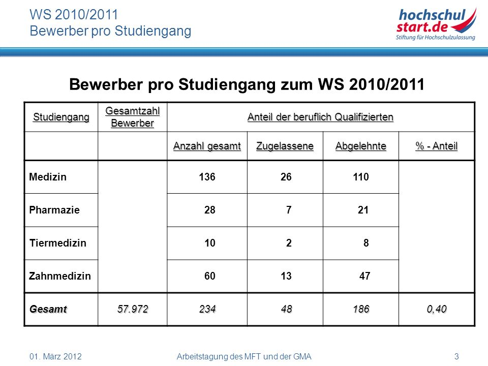 01. März 2012Arbeitstagung des MFT und der GMA3 WS 2010/2011 Bewerber pro Studiengang Bewerber pro Studiengang zum WS 2010/2011 Studiengang Gesamtzahl