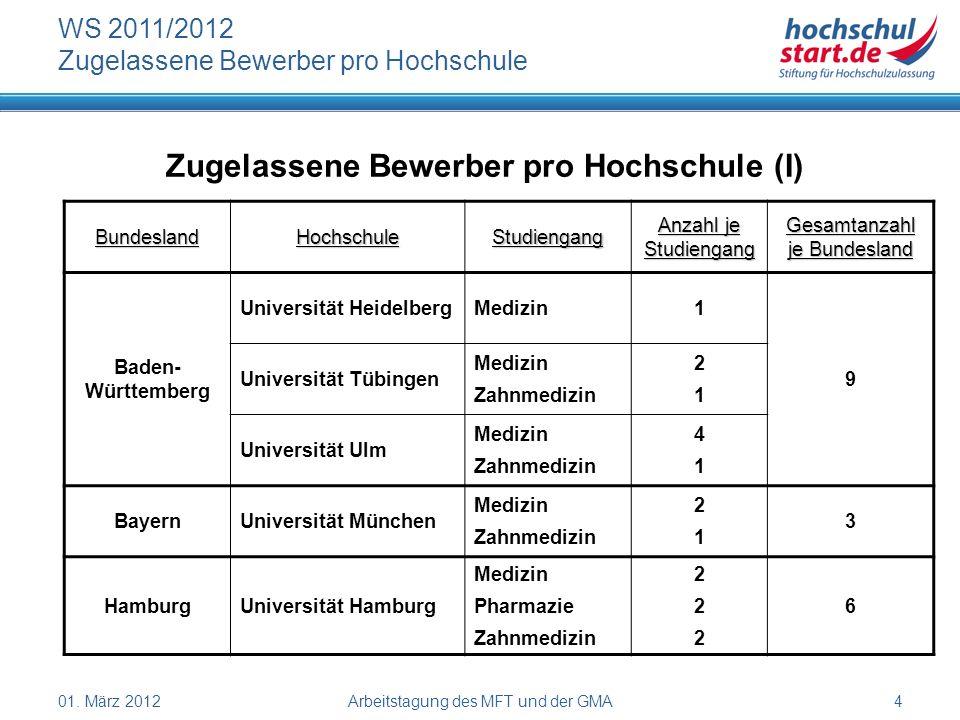 01. März 2012Arbeitstagung des MFT und der GMA4 WS 2011/2012 Zugelassene Bewerber pro Hochschule Zugelassene Bewerber pro Hochschule (I) BundeslandHoc