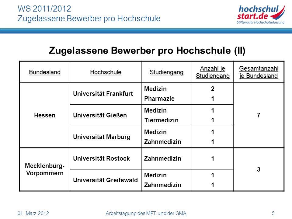 01. März 2012Arbeitstagung des MFT und der GMA5 WS 2011/2012 Zugelassene Bewerber pro Hochschule Zugelassene Bewerber pro Hochschule (II) BundeslandHo