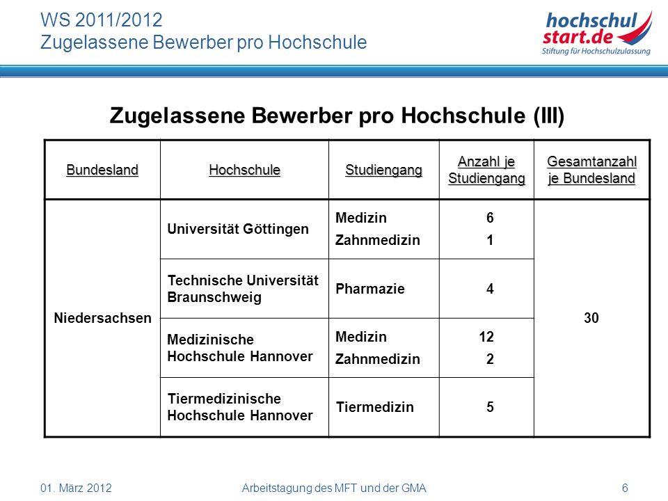 01. März 2012Arbeitstagung des MFT und der GMA6 WS 2011/2012 Zugelassene Bewerber pro Hochschule Zugelassene Bewerber pro Hochschule (III) BundeslandH