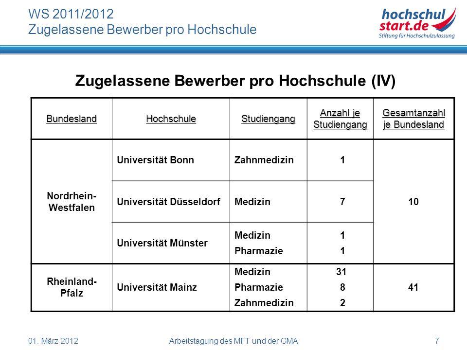 01. März 2012Arbeitstagung des MFT und der GMA7 WS 2011/2012 Zugelassene Bewerber pro Hochschule Zugelassene Bewerber pro Hochschule (IV) BundeslandHo
