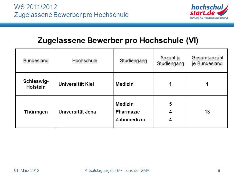 01. März 2012Arbeitstagung des MFT und der GMA9 WS 2011/2012 Zugelassene Bewerber pro Hochschule Zugelassene Bewerber pro Hochschule (VI) BundeslandHo