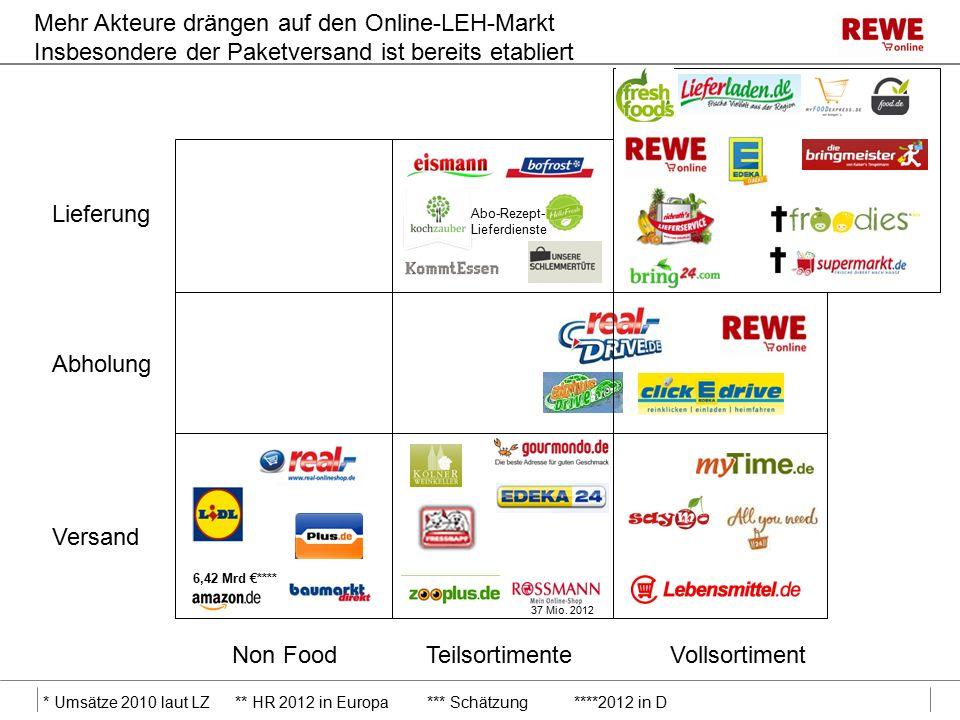 Mehr Akteure drängen auf den Online-LEH-Markt Insbesondere der Paketversand ist bereits etabliert Lieferung Abholung Versand VollsortimentTeilsortimenteNon Food 6,42 Mrd €**** * Umsätze 2010 laut LZ** HR 2012 in Europa*** Schätzung ****2012 in D Abo-Rezept- Lieferdienste 37 Mio.